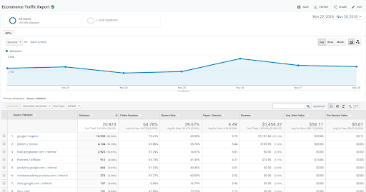 Daily E-commerce Traffic Report - Best Custom Reports Google Analytics