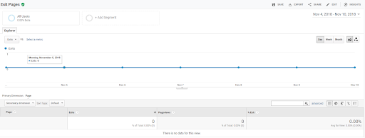 Exit pages show you which pages your users leave your site on - What is Google Analytics Used For