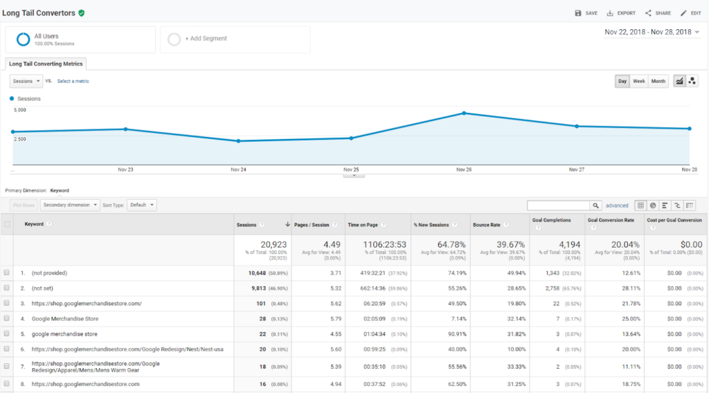 Long-Tail Converters Report - Best Custom Reports Google Analytics