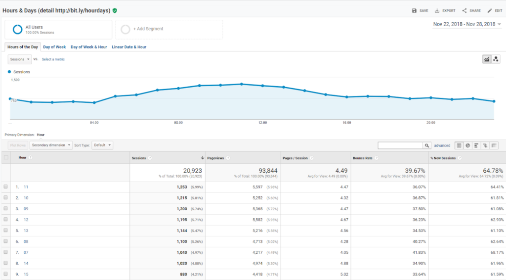 Metrics by Day of Week Name and Time of Day - Best Custom Reports Google Analytics