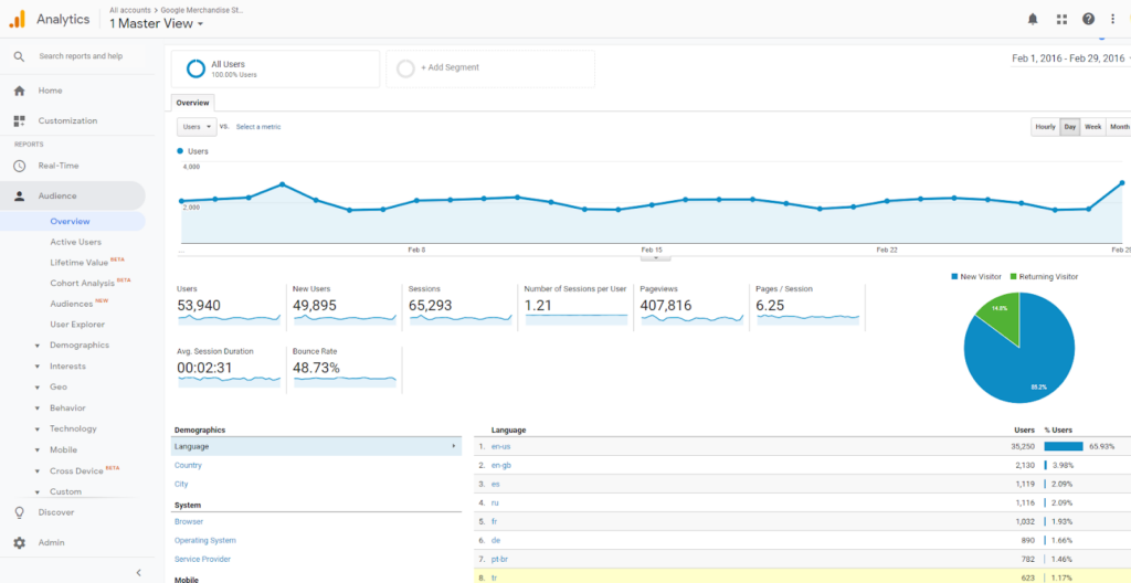The Audience Overview Report is one of the Google Analytics standard reports