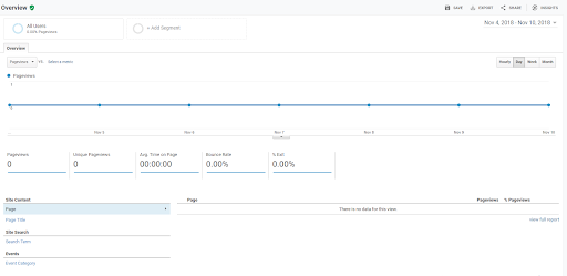The Behavior tab shows you how users behave once they land on your site - How To Read Google Analytics