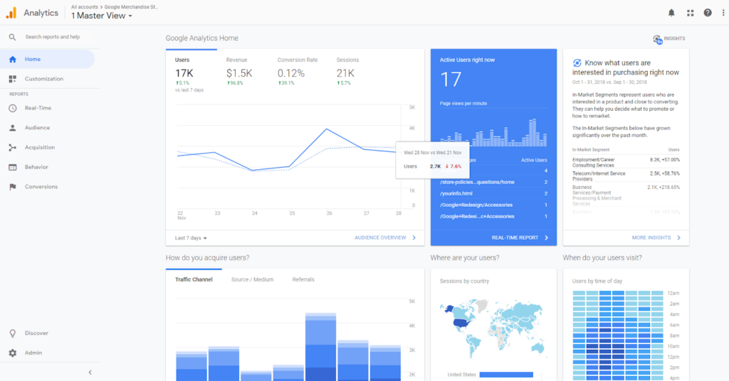 The Google Analytics dashboard shows a snapshot of your site's activity - Landing Page Report Google Analytics
