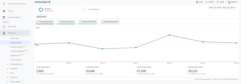 The active users report is another Google Analytics standard reports