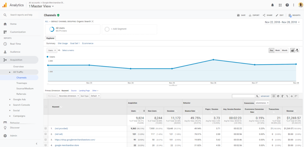 The organic search report shows you what organic users are searching for on the site - Google Analytics Keyword report