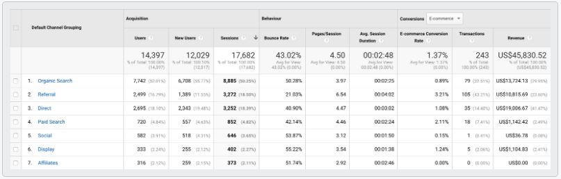 This Google Analytics report example shows how each channel brings in different revenue