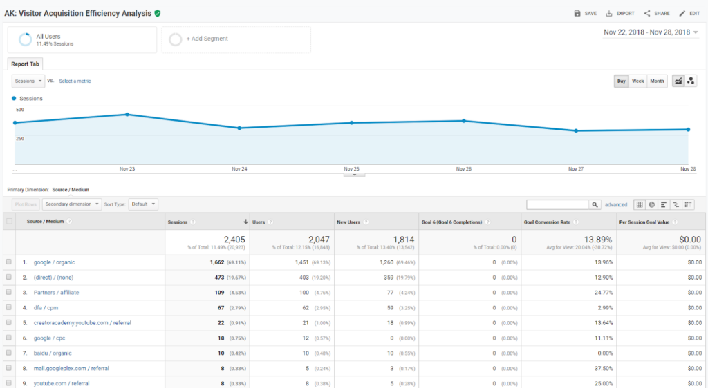 Visitor Acquisition Efficiency Analysis Report - Best Custom Reports Google Analytics
